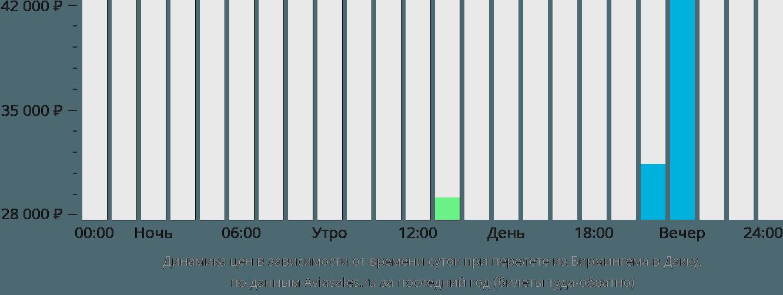 Динамика цен в зависимости от времени вылета из Бирмингема в Дакку