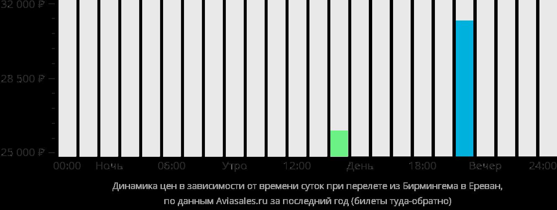 Динамика цен в зависимости от времени вылета из Бирмингема в Ереван