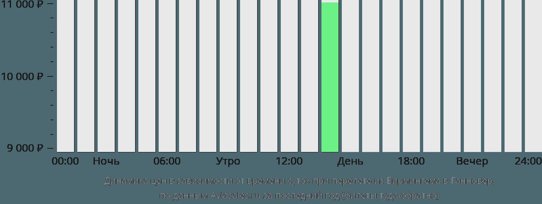 Динамика цен в зависимости от времени вылета из Бирмингема в Ганновер