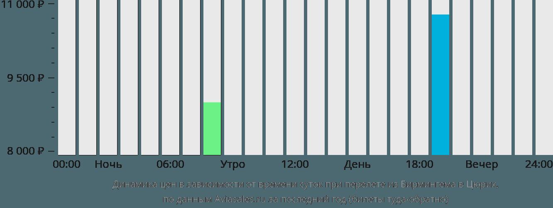 Динамика цен в зависимости от времени вылета из Бирмингема в Цюрих