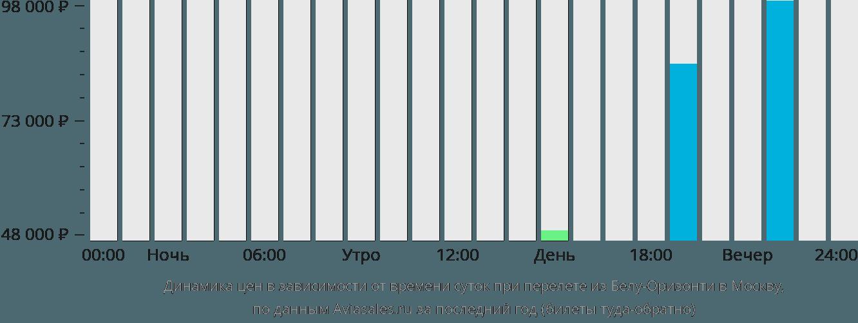 Динамика цен в зависимости от времени вылета из Белу-Оризонти в Москву