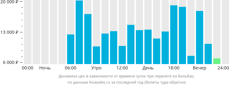 Динамика цен в зависимости от времени вылета из Бильбао