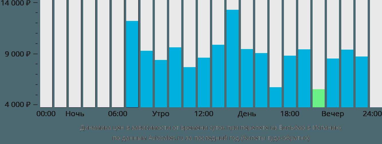 Динамика цен в зависимости от времени вылета из Бильбао в Испанию