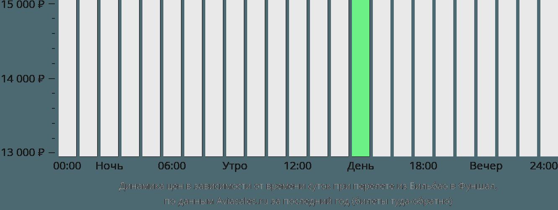 Динамика цен в зависимости от времени вылета из Бильбао в Фуншал