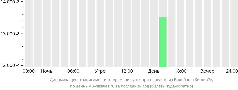 Динамика цен в зависимости от времени вылета из Бильбао в Кишинёв