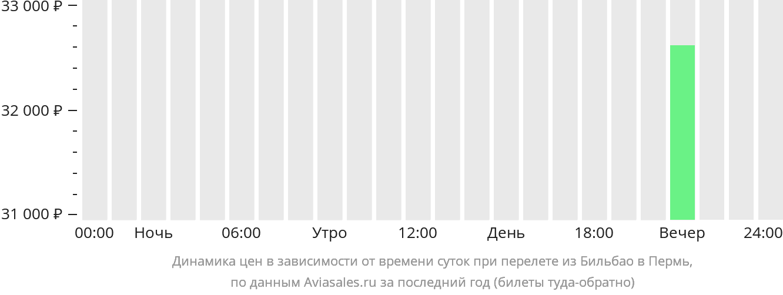 Динамика цен в зависимости от времени вылета из Бильбао в Пермь