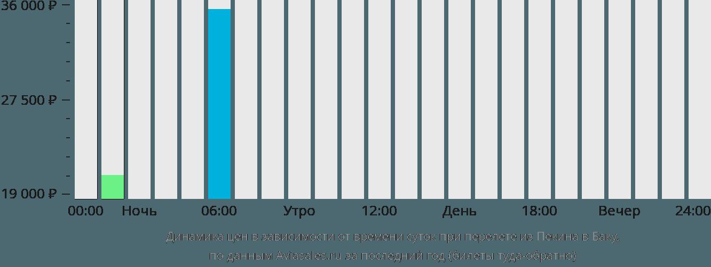 Динамика цен в зависимости от времени вылета из Пекина в Баку