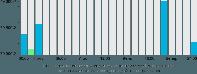 Динамика цен в зависимости от времени вылета из Пекина в Коломбо
