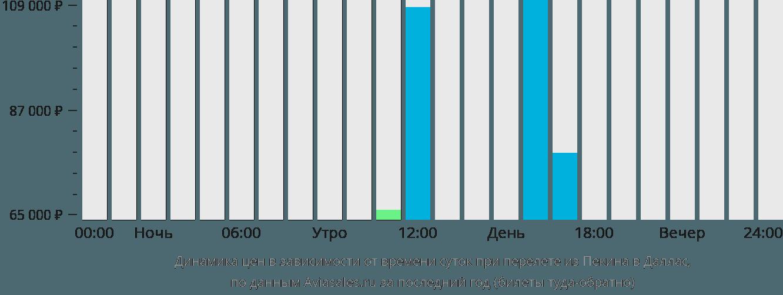 Динамика цен в зависимости от времени вылета из Пекина в Даллас