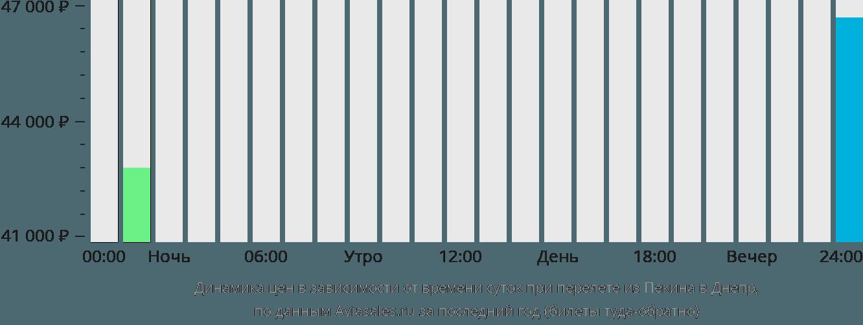 Динамика цен в зависимости от времени вылета из Пекина в Днепр