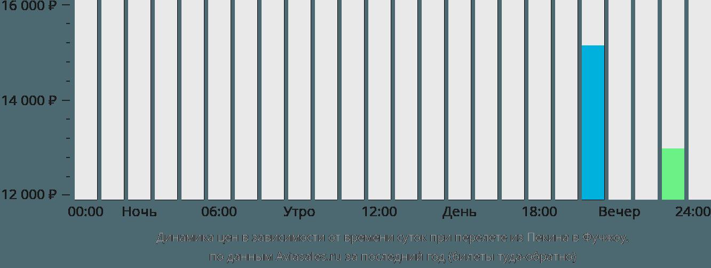 Динамика цен в зависимости от времени вылета из Пекина в Фучжоу