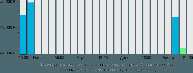 Динамика цен в зависимости от времени вылета из Пекина в Исламабад