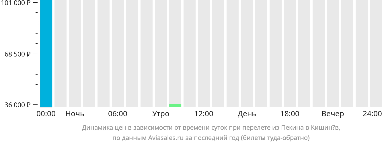 Динамика цен в зависимости от времени вылета из Пекина в Кишинёв