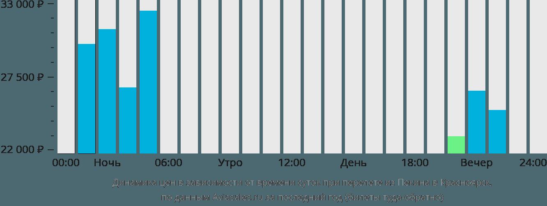 Динамика цен в зависимости от времени вылета из Пекина в Красноярск