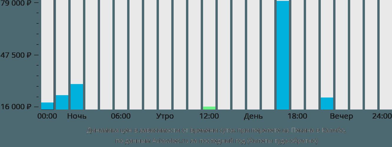 Динамика цен в зависимости от времени вылета из Пекина в Калибо