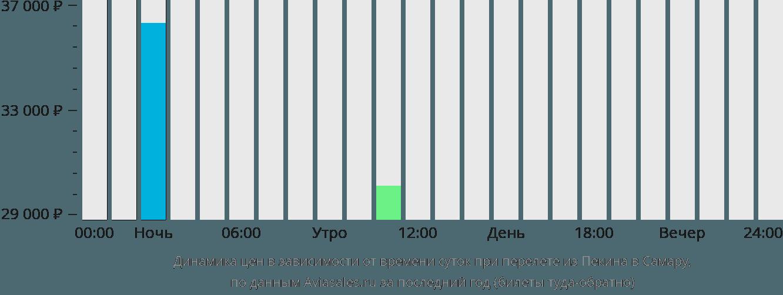 Динамика цен в зависимости от времени вылета из Пекина в Самару