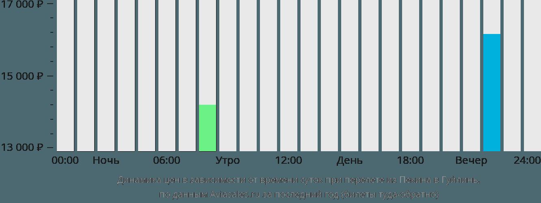 Динамика цен в зависимости от времени вылета из Пекина в Гуйлинь