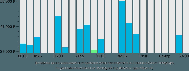 Динамика цен в зависимости от времени вылета из Пекина в Санкт-Петербург