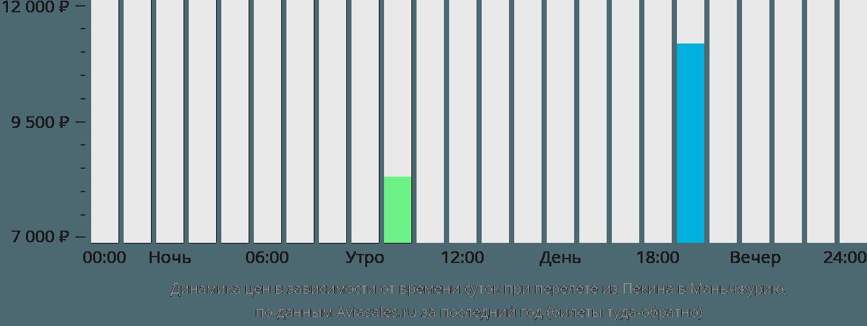 Динамика цен в зависимости от времени вылета из Пекина в Маньчжурию