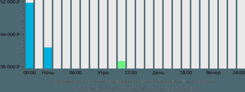 Динамика цен в зависимости от времени вылета из Пекина в Одессу