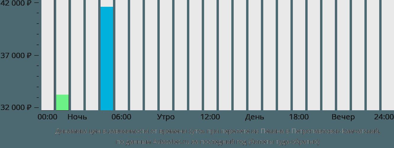 Динамика цен в зависимости от времени вылета из Пекина в Петропавловск-Камчатский