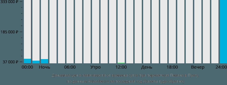 Динамика цен в зависимости от времени вылета из Пекина в Прагу