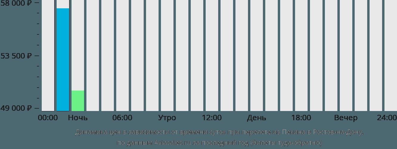 Динамика цен в зависимости от времени вылета из Пекина в Ростов-на-Дону