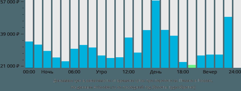 Динамика цен в зависимости от времени вылета из Пекина в Россию