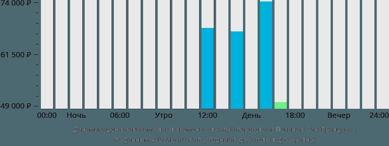 Динамика цен в зависимости от времени вылета из Пекина в Сан-Франциско