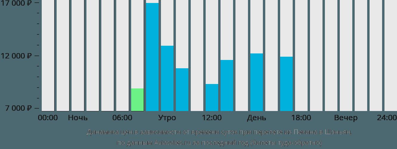 Динамика цен в зависимости от времени вылета из Пекина в Шэньян