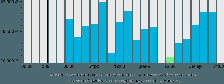 Динамика цен в зависимости от времени вылета из Пекина в Санью