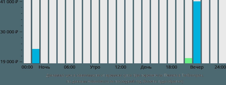 Динамика цен в зависимости от времени вылета из Пекина в Тагбиларан