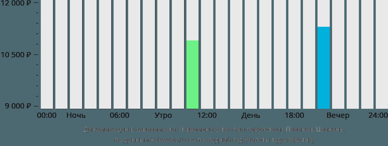 Динамика цен в зависимости от времени вылета из Пекина в Цзинань