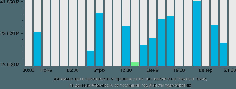 Динамика цен в зависимости от времени вылета из Пекина в Токио