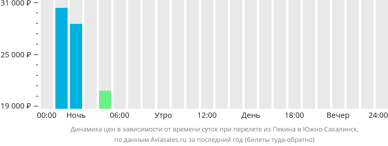 Динамика цен в зависимости от времени вылета из Пекина в Южно-Сахалинск
