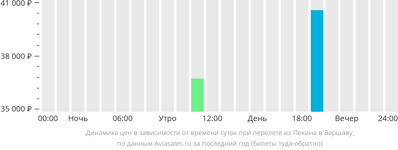 Динамика цен в зависимости от времени вылета из Пекина в Варшаву