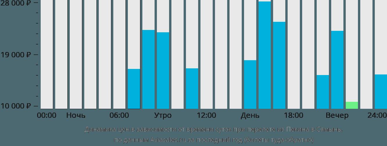 Динамика цен в зависимости от времени вылета из Пекина в Сямынь