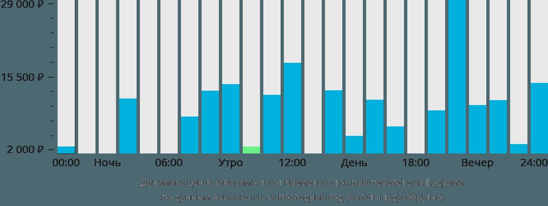 Динамика цен в зависимости от времени вылета из Бодрума