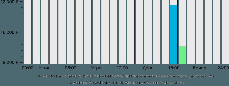 Динамика цен в зависимости от времени вылета из Коты-Кинабалу в Денпасар Бали