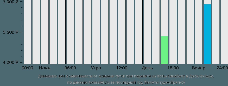 Динамика цен в зависимости от времени вылета из Коты-Кинабалу в Джохор-Бару