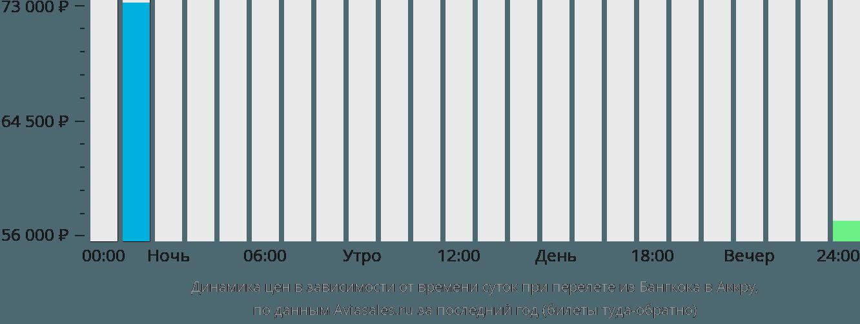 Динамика цен в зависимости от времени вылета из Бангкока в Аккру