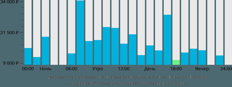 Динамика цен в зависимости от времени вылета из Бангкока в Гуанчжоу