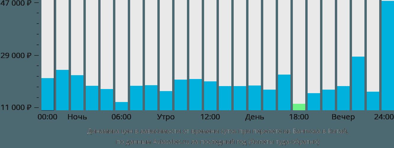 Динамика цен в зависимости от времени вылета из Бангкока в Китай