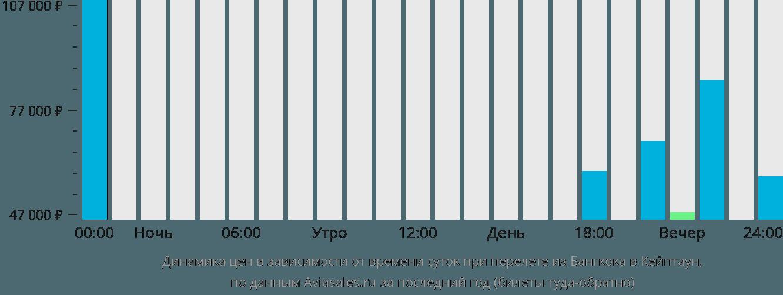 Динамика цен в зависимости от времени вылета из Бангкока в Кейптаун
