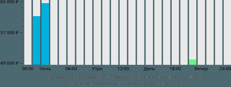 Динамика цен в зависимости от времени вылета из Бангкока в Пхеньян