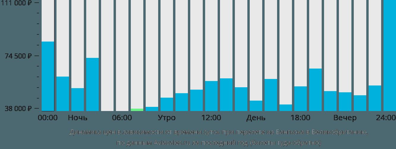 Динамика цен в зависимости от времени вылета из Бангкока в Великобританию