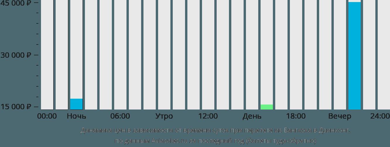 Динамика цен в зависимости от времени вылета из Бангкока в Дзинхонг