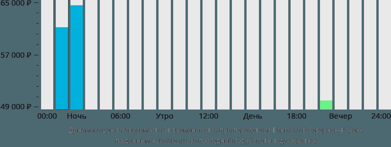 Динамика цен в зависимости от времени вылета из Бангкока в Северную Корею