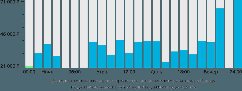 Динамика цен в зависимости от времени вылета из Бангкока в Москву