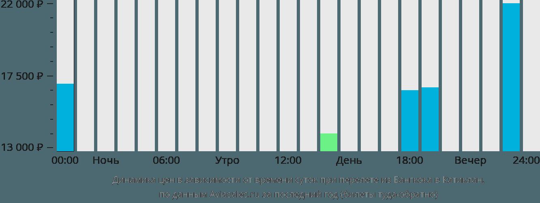 Динамика цен в зависимости от времени вылета из Бангкока в Катиклан